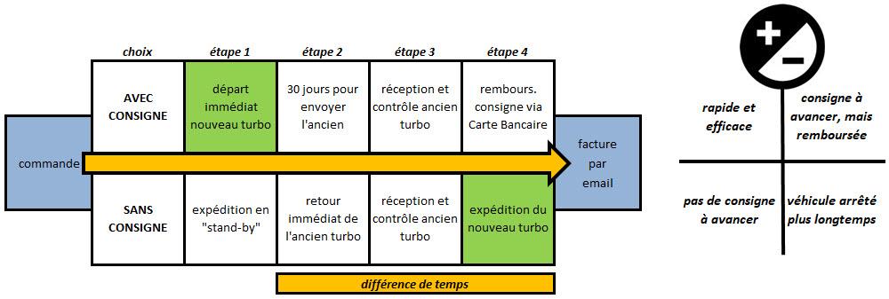Visuel Turbo-Depot pour commande avec ou sans consigne
